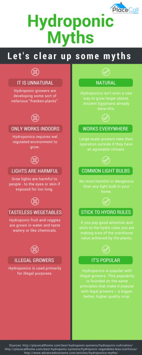 hydroponic-myths
